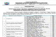 Hasil Seleksi Kompetensi Manajerial JPT Pratama Tahun 2021